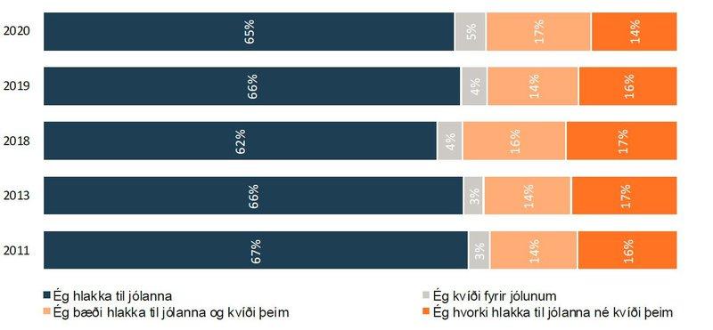 Hlakkar þú til jólanna eða kvíðir þú þeim?