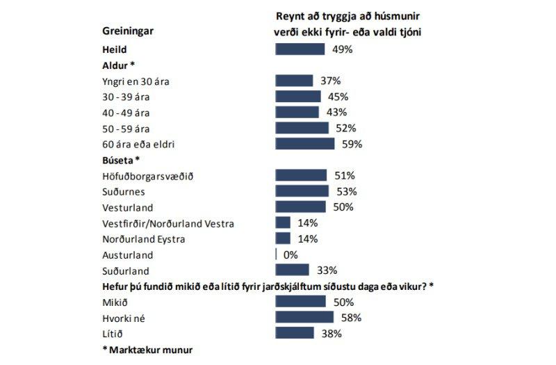 Reynt að tryggja að húsmunir verði ekki fyrir eða valdi tjóni - greining