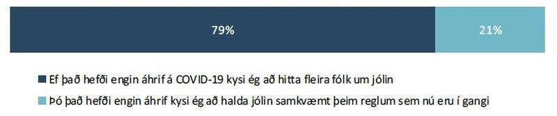 Myndir þú kjósa að hitta fleira fólk um jólin en nú er leyfilegt?