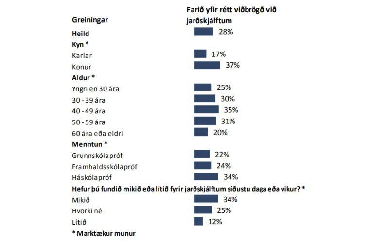 Farið yfir rétt viðbrögð við jarðskjáltum - greining