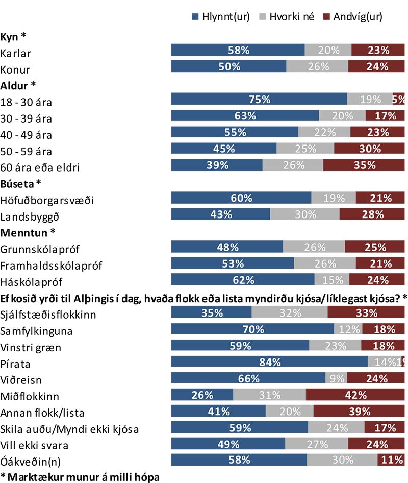 Aðskilnaður ríkis og kirkju_greining
