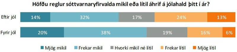 Höfðu reglur sóttvarnaryfirvalda mikil eða lítil áhrif á jólahald þitt í ár?