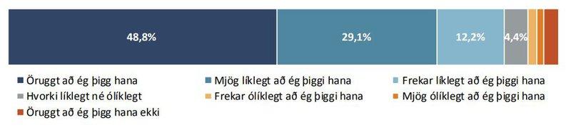Hversu líklegt eða ólíklegt er að ú þiggir bólusetningu gegn COVID-19 þegar byrjað verður að bjóða upp á hana?