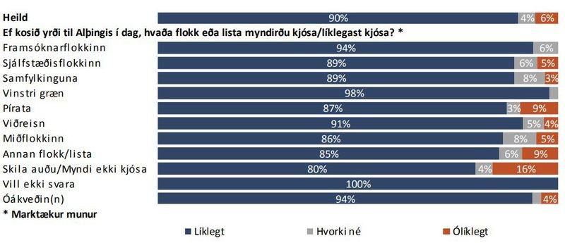 Líkur á að fólki þiggi bólusetningu gegn Covid-19, greint eftir hvaða flokk eða lista fólk myndi kjósa til Alþingis