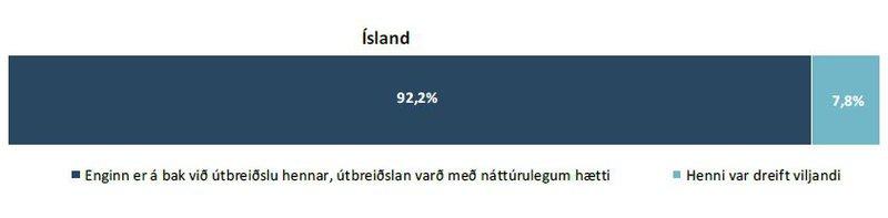 Upptök og útbreiðsla_ísland