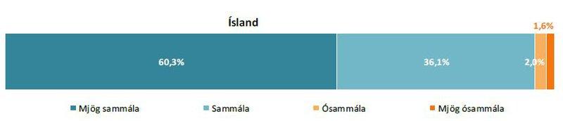 Framistaða stjórnvalda_ísland