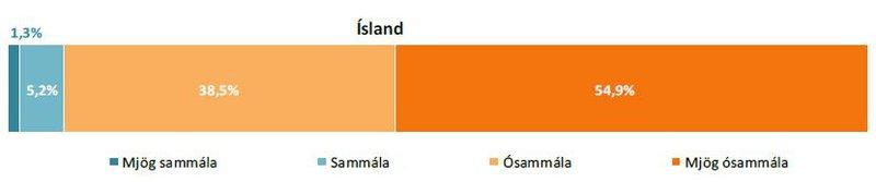 Ógn_Ísland