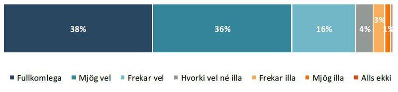 Traust til almannavarna og heilbrigðisyfirvalda á tímum Covid-19