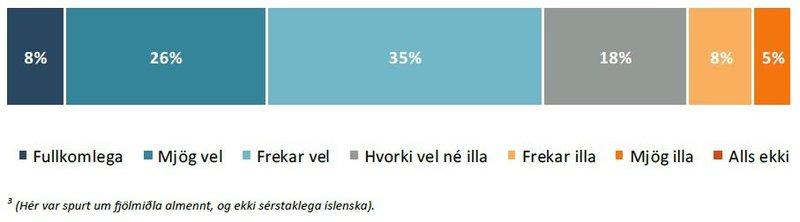 Of mikið eða lítið gert úr hættu Covid-19