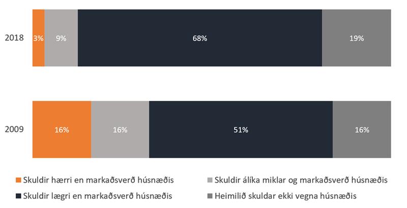 Fjárhagur heimila_hlutfall skulda af markaðsverði 2009-2018