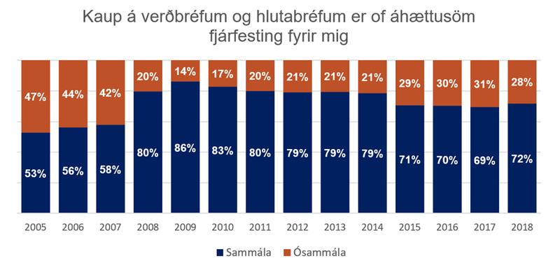 Fjárhagur heimila_kaup á verðbréfum og hlutabréfum 2005-2018