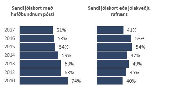 Sendi jólakort með pósti eða rafrænt