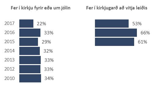 Fer í kirkju eða fer í kirkjugarð að vitja leiðis fyrir eða um jólin