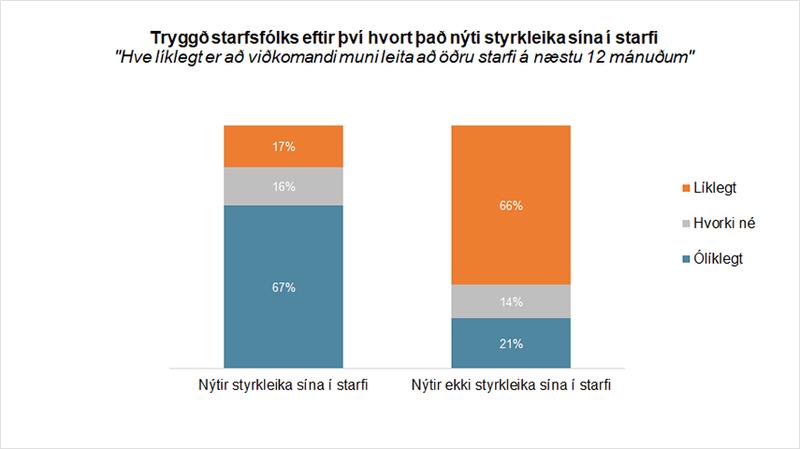 Mynd: Hve líklegt er að viðkomandi leiti að öðru starfi á næsu 12 mánuðum