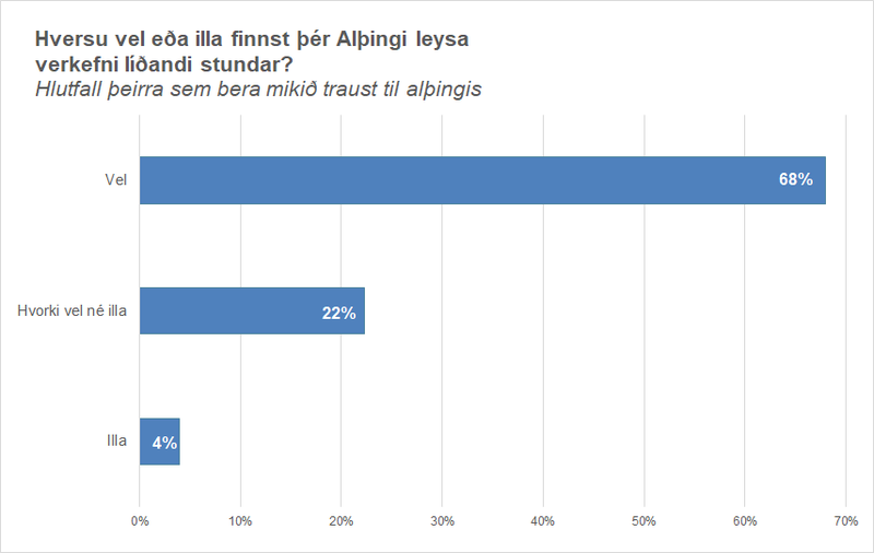 Mynd 2 Hversu vel finnst þér Alþingi leysa verkefni