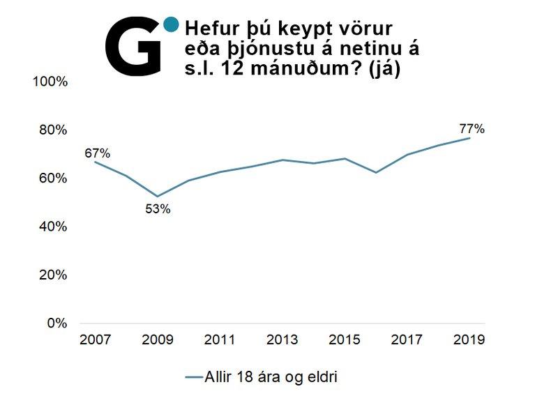 Hefur þú keypt vörur eða þjónustu á netinu síðastliðna 12 mánuði? Mynd sýnir þróun frá 2007 til 2019