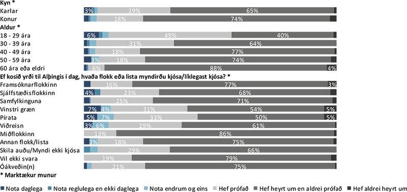 Notkun á rafrettum - greining eftir kyni, aldri, stuðningi við stjórnmálaflokka