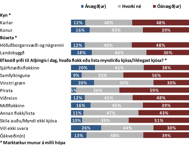 Ánægja með störf biskups_greining