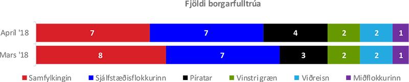 Fjöldi borgarfulltrúa_maí 2018