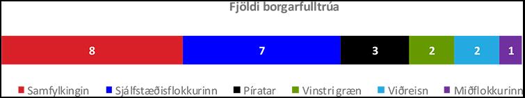 Fjöldi borgarfulltrúa_apríl 2018